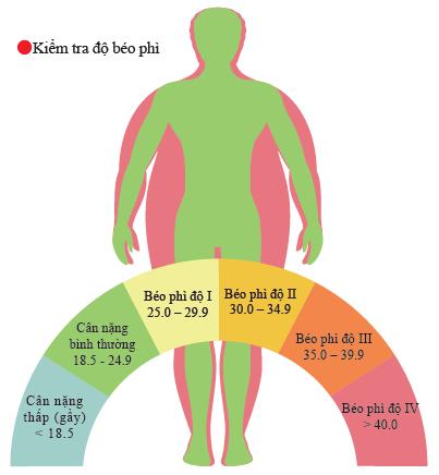 Kiểm tra mức độ béo phì